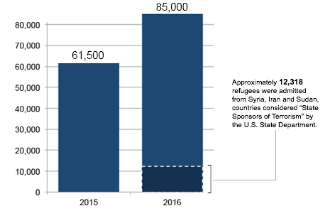 2015 and 2016 Refugee Admissions to the US