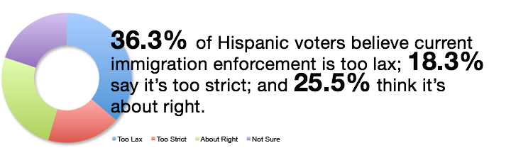 2016 Hispanic Voters on Enforcement