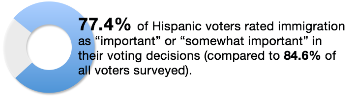 2016 Hispanic Voters on Immigration