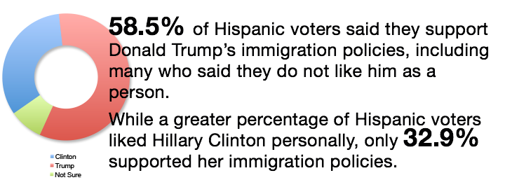 2016 Hispanic Voters on the Candidates' Immigration Policies