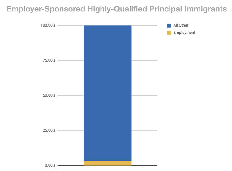 Employer Sponsored Highly Qualified Principal immigrant admissions