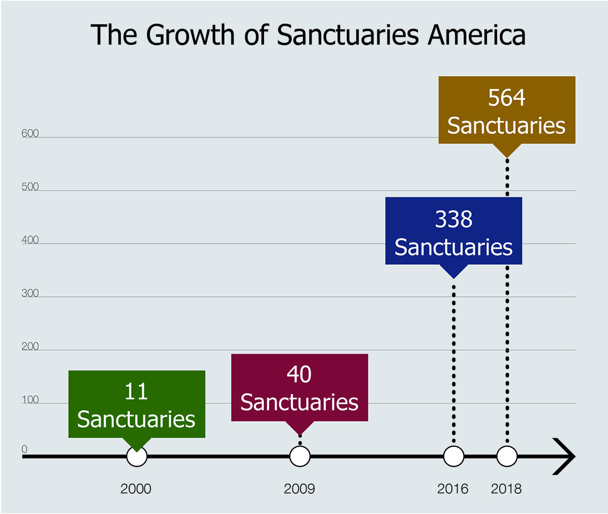 Growth of Sanctuaries in America Chart