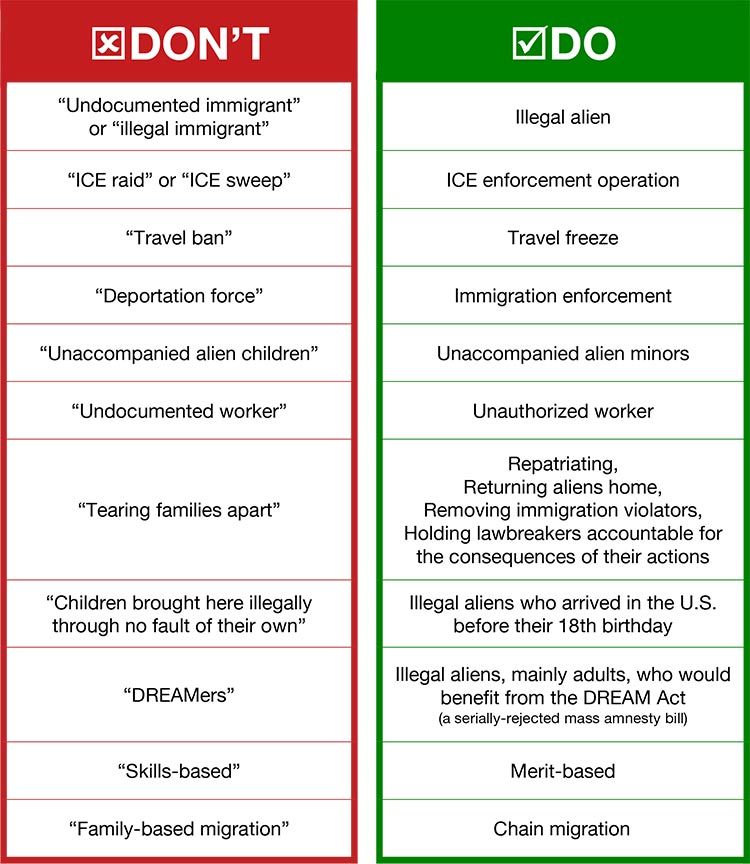 Dos and Don'ts of Key Immigration Terms