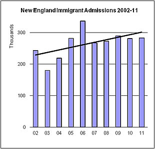 Graph depicting new england immigrant admissions 2002-2010