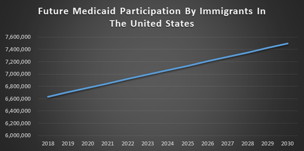 Future Medicaid Participation by Immigrants