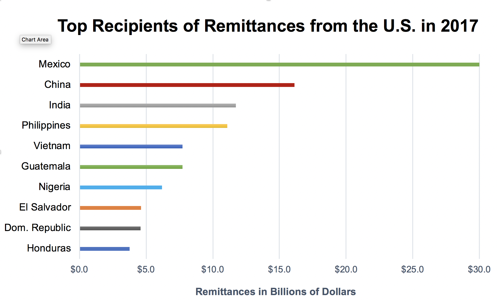 Remittance from U.S. 2017