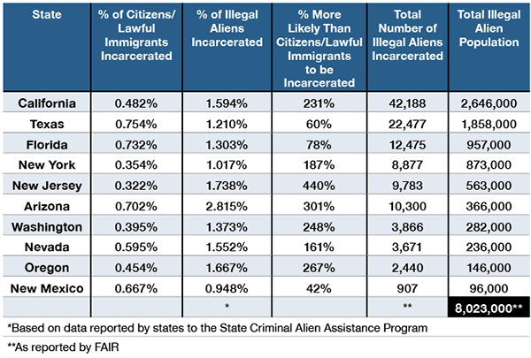 SCAAP Data Suggest Illegal Aliens Commit Crime at a Much
