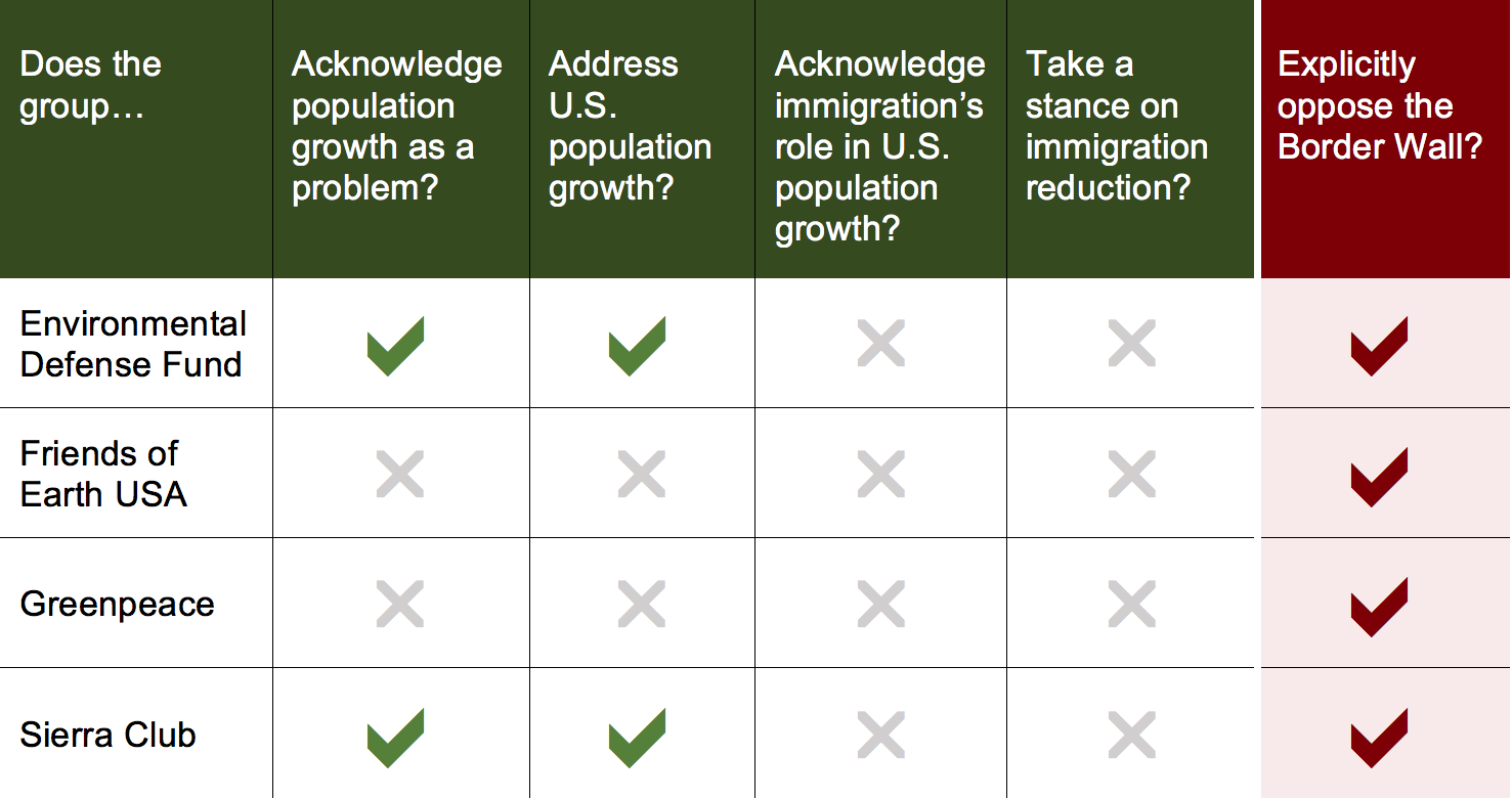 Chart, Top Environmental Groups Rated on Immigration