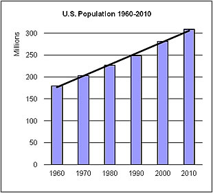 Graph depicting US Population from 1960 to 2010