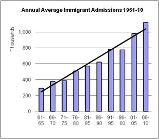 Graph depicting the average annual immigrant admissions to the US