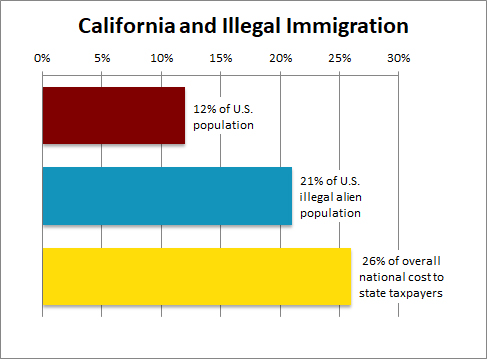 Chart:  California and Illegal Immigration