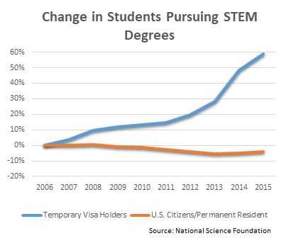Change in Students Pursuing STEM Degrees Chart