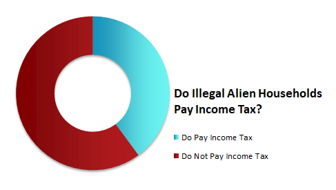 Chart: Do Illegal Alien Households Pay Income Tax?
