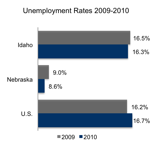 E-Verify and Unemployment Rates 2009-2010