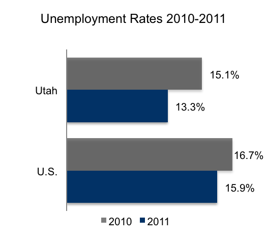 E-Verify and Unemployment Rates 2010-2011