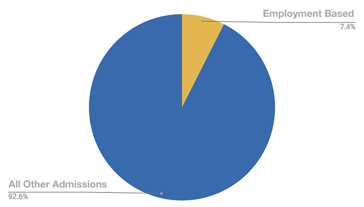 Graph depicting Employment-Based immigrant admissions in 2010