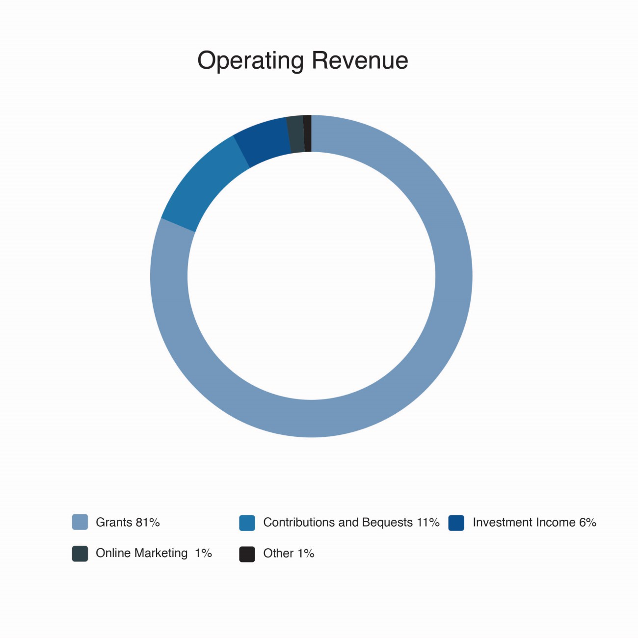 Financials Operating Revenue Chart