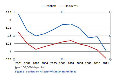 Chart depicting hate crimes in 2012