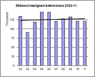 Graph depicting Midwest US Immigrant Admissions