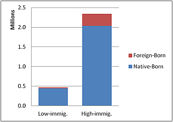 chart depicting native-born vs foreign-born populations