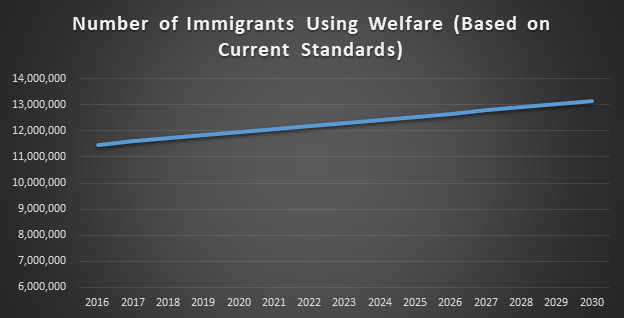 Table: Number of Immigrants Using Welfare