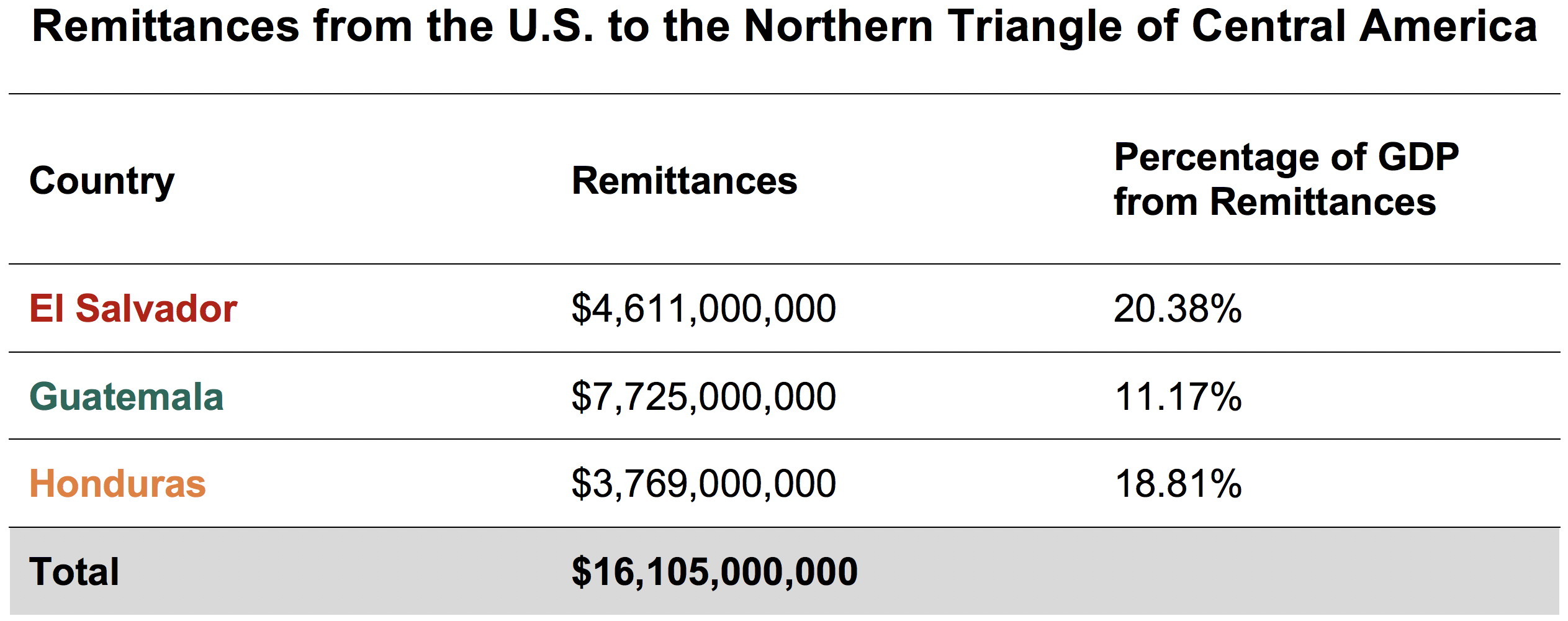 Table: Remittances from the U.S. to the Northern Triangle of Central America