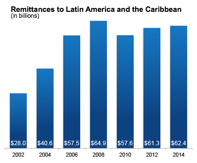Graph depicting remittances of deported aliens to latin america and the caribbean