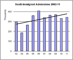 Graph Depicting Southern US Immigrant Admissions