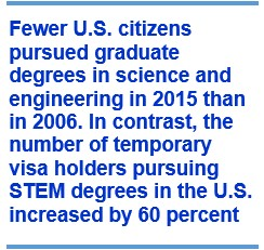 Fewer U.S. citizens pursued graduate degrees in science and engineering in 2015 than in 2006.