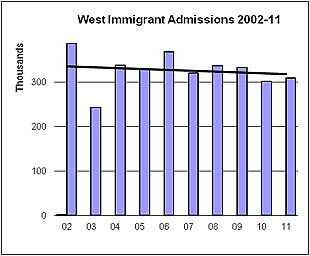 Graph depicting Western US Immigrant Admissions